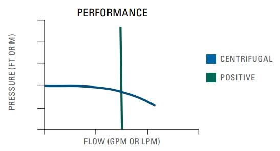 kinds-of-pump